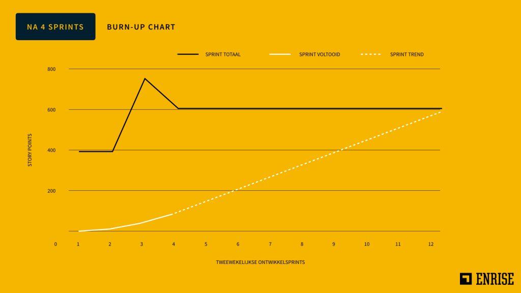 Burn-up chart 1