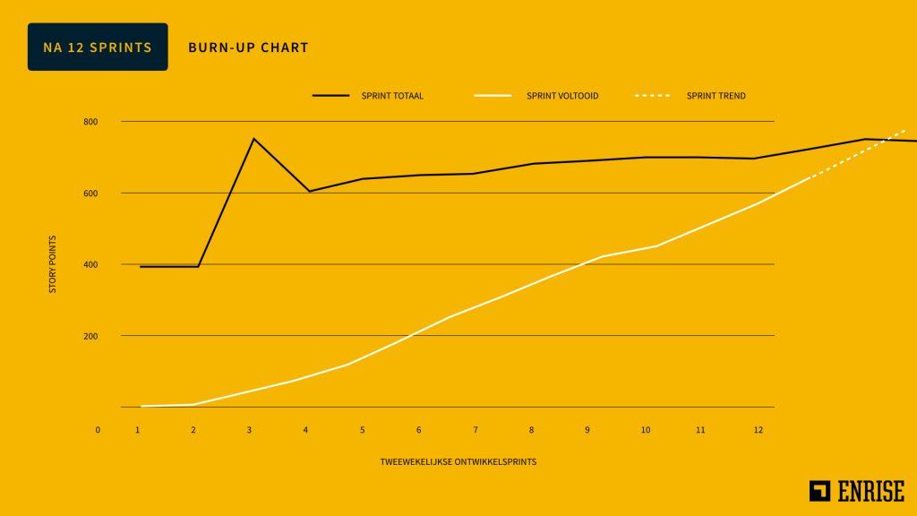 Burn-up chart 3